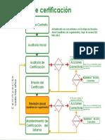Proceso de Certificación ISO 9001