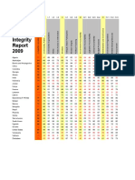 Global Integrity Index 2009