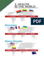 Mental Heath Around the World