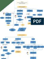 Diagrama de Flujp p3