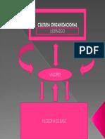 Construcción de La Cultura Organizacional (1) (1)