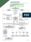 Thyroid Disorders Testing Algorithm
