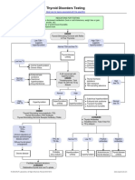 Thyroid Disorders Testing Algorithm