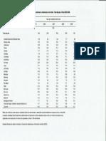 Tasa de Mortalidad Infantil Argentina