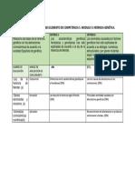 tabla de especificaciones elemento de competencia 5