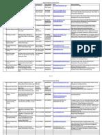 Engineering Companies Details
