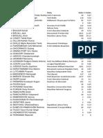 Liste officielle de la commission électorale