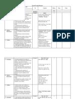 Form II Long Term Plan