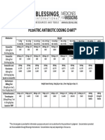 Pediatric Antibiotic Dosing Chart