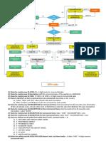 GPH Process
