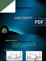 Load Charts