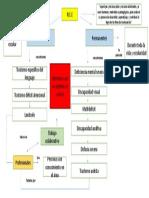 265543480-Mapa-Conceptual-Decreto-170.pptx