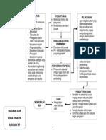 2b - Diagram Alir Kerja Praktek TIP - 2013.docx