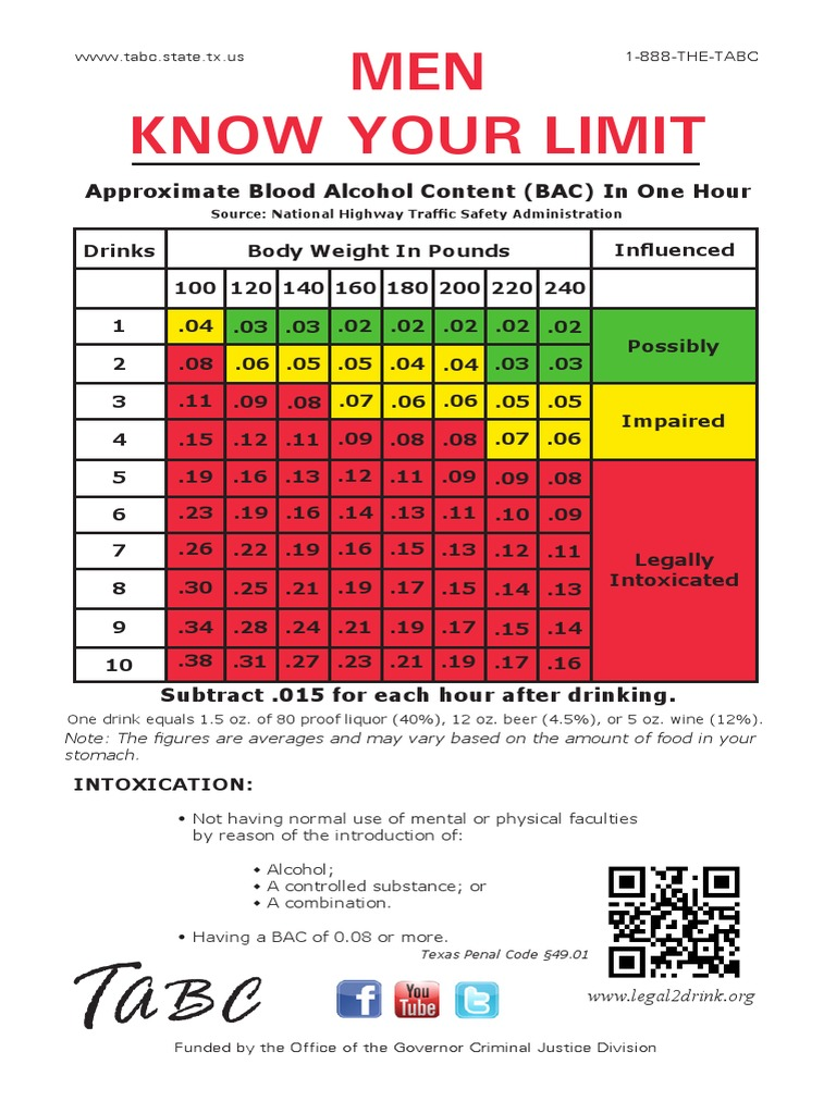 Bac charts alcohol and health alcohol nvjuhfo Image collections