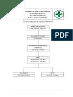 Struktur Poli Imunisasi