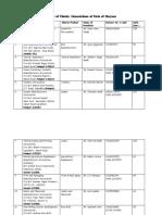List of Cluster Associations Fbd