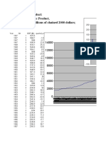 GDP 1947 through 2008