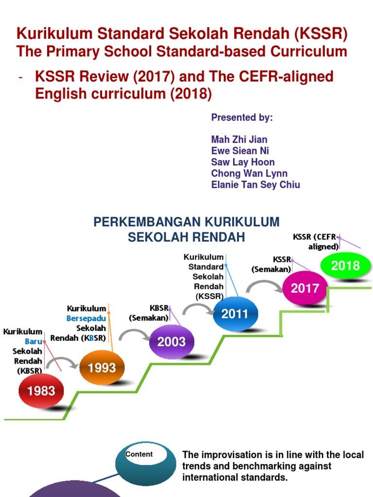 An Overview of KSSR | Phonics | Curriculum