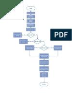 Flujograma Generación de Energía.pdf