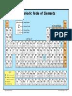 jadual berkala periodic table.pdf