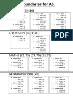 Grade Boundaries for As