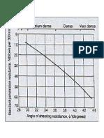 SPT vs Internal Friction Angle