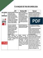 ACLS 2010 Resumo Nova Diretrizes