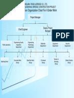 The Construction Organization Chart for I-Girder Work