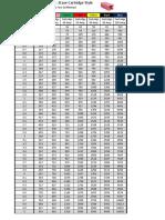 Fuse Voltage Drop Chart - Cartridge Fuse
