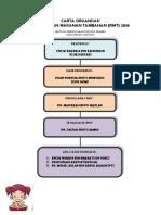 Carta Organisasi Rmt 2018