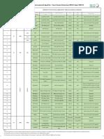 DEWA 2000 Project Signal List