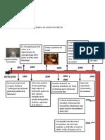 Linea de Tiempo Vida Sigmud Freud