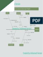 Fishbone Marketing Plan