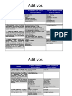 Aditivos Lodos de Perforación.pptx