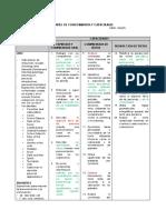Cartel de Conocimientos y Capacidades