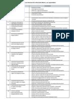 Las Competencias Del Currículo Nacional de La Educación Básica y Sus Capacidades