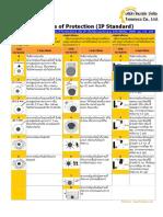 IP Standard