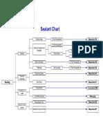 Chart Sealant
