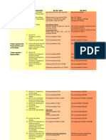 Comparison of RPC and RA 10951