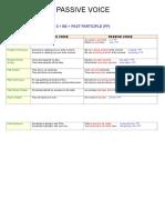 passivevoicechart-130622150953-phpapp01.doc