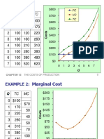 Summary Cost Production Free Market
