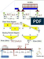 Bending Moment and Shear Force Diagram of Beams.