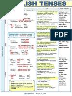 Simple English Tenses.pdf