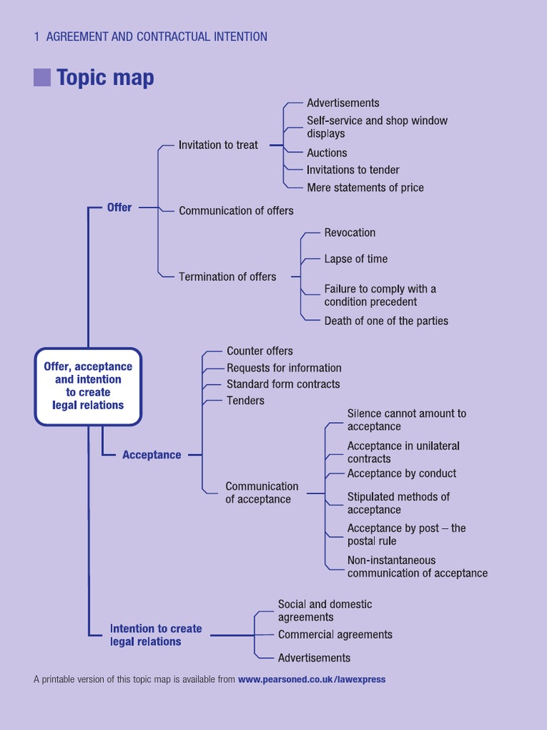 Copy Of Contract Topic Map Contractual Term Business Law