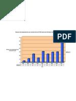 Grafico Peso Cantwell 2002-2010 , 21 metros