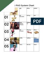 Major System PAO Chart