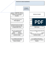Claim Process Flow Chart