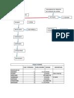 Diagrama Productivo de La Granola