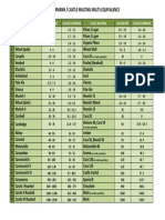 Tabela Comparativa Entre Maltes - Weyermann e Castle Malting