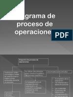 Diagrama de Proceso de Operaciones